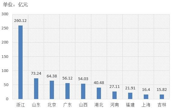 电子招标大数据分析简报(6.3-6.9)