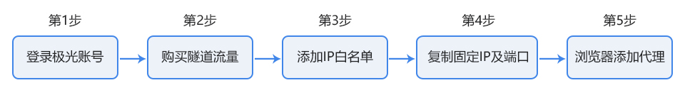 极光HTTP隧道使用说明.jpg